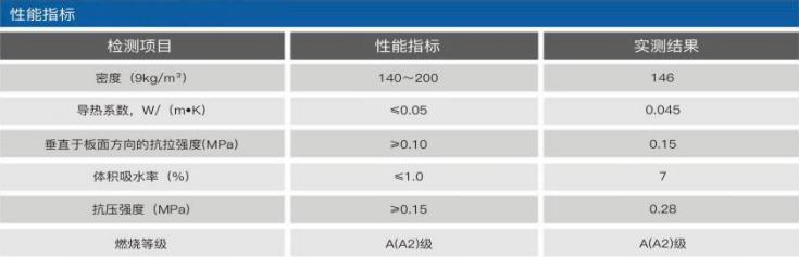模塑聚苯板性能指标